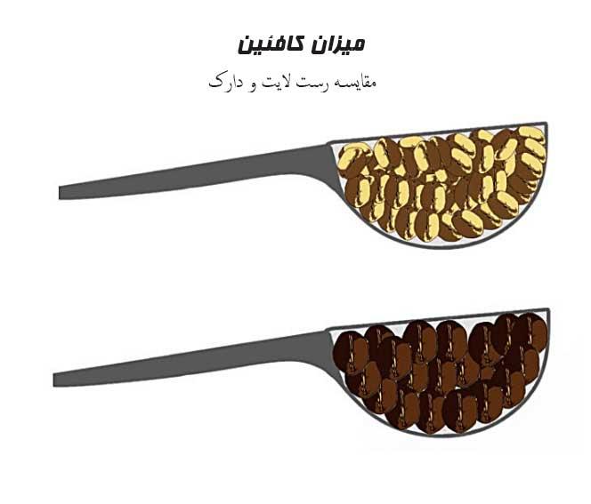 مقایسه کافئین قهوه در رست لایت و دارک